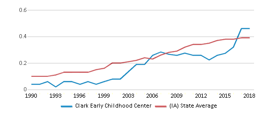 This chart display the diversity score of Clark Early Childhood Center and the public school average diversity score of Iowa by year, with the latest 2017-18 school year data.