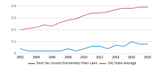 This chart display the diversity score of East Sac County Elementary Wall Lake and the public school average diversity score of Iowa by year, with the latest 2017-18 school year data.