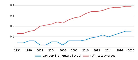 This chart display the diversity score of Lambert Elementary School and the public school average diversity score of Iowa by year, with the latest 2017-18 school year data.