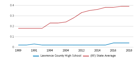 This chart display the diversity score of Lawrence County High School and the public school average diversity score of Kentucky by year, with the latest 2017-18 school year data.