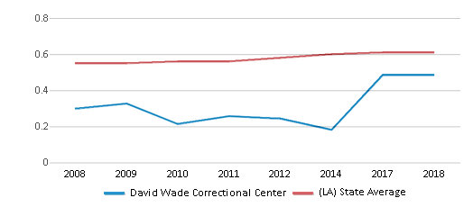 This chart display the diversity score of David Wade Correctional Center and the public school average diversity score of Louisiana by year, with the latest 2017-18 school year data.