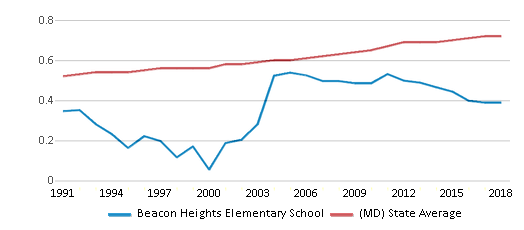 This chart display the diversity score of Beacon Heights Elementary School and the public school average diversity score of Maryland by year, with the latest 2017-18 school year data.