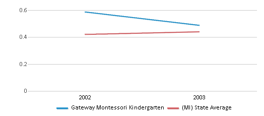 This chart display the diversity score of Gateway Montessori Kindergarten and the public school average diversity score of Michigan by year, with the latest 2002-03 school year data.