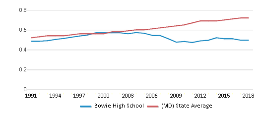 This chart display the diversity score of Bowie High School and the public school average diversity score of Maryland by year, with the latest 2017-18 school year data.