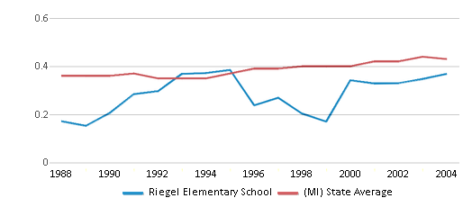 This chart display the diversity score of Riegel Elementary School and the public school average diversity score of Michigan by year, with the latest 2003-04 school year data.