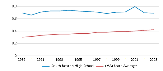 This chart display the diversity score of South Boston High School and the public school average diversity score of Massachusetts by year, with the latest 2002-03 school year data.