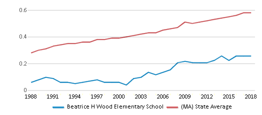 This chart display the diversity score of Beatrice H Wood Elementary School and the public school average diversity score of Massachusetts by year, with the latest 2017-18 school year data.