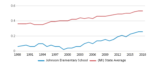 This chart display the diversity score of Johnson Elementary School and the public school average diversity score of Michigan by year, with the latest 2017-18 school year data.