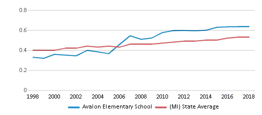 This chart display the diversity score of Avalon Elementary School and the public school average diversity score of Michigan by year, with the latest 2017-18 school year data.
