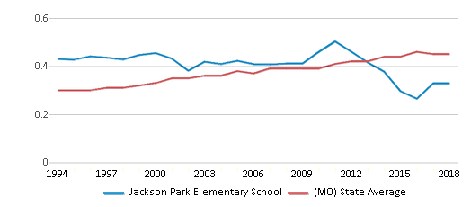 This chart display the diversity score of Jackson Park Elementary School and the public school average diversity score of Missouri by year, with the latest 2017-18 school year data.