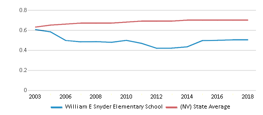 This chart display the diversity score of William E Snyder Elementary School and the public school average diversity score of Nevada by year, with the latest 2017-18 school year data.