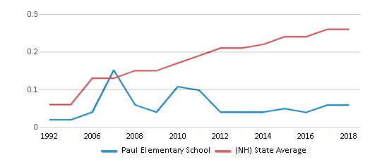 This chart display the diversity score of Paul Elementary School and the public school average diversity score of New Hampshire by year, with the latest 2017-18 school year data.