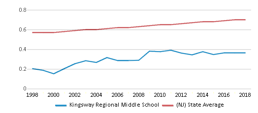 This chart display the diversity score of Kingsway Regional Middle School and the public school average diversity score of New Jersey by year, with the latest 2017-18 school year data.