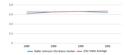 This chart display the diversity score of Rafer Johnson Childrens Center and the public school average diversity score of California by year, with the latest 1990-91 school year data.