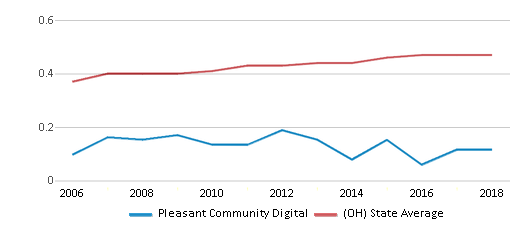 This chart display the diversity score of Pleasant Community Digital and the public school average diversity score of Ohio by year, with the latest 2017-18 school year data.