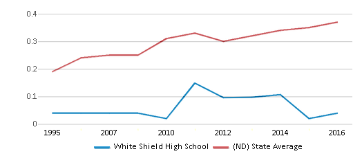 This chart display the diversity score of White Shield High School and the public school average diversity score of North Dakota by year, with the latest 2015-16 school year data.