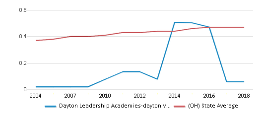 This chart display the diversity score of Dayton Leadership Academies-dayton View Campus and the public school average diversity score of Ohio by year, with the latest 2017-18 school year data.