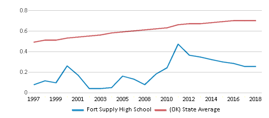 This chart display the diversity score of Fort Supply High School and the public school average diversity score of Oklahoma by year, with the latest 2017-18 school year data.