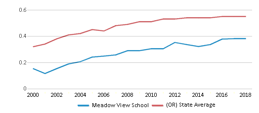 This chart display the diversity score of Meadow View School and the public school average diversity score of Oregon by year, with the latest 2017-18 school year data.