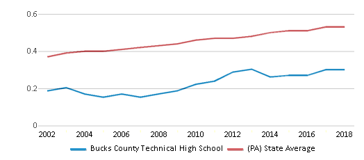 This chart display the diversity score of Bucks County Technical High School and the public school average diversity score of Pennsylvania by year, with the latest 2017-18 school year data.