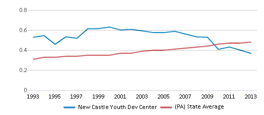This chart display the diversity score of New Castle Youth Dev Center and the public school average diversity score of Pennsylvania by year, with the latest 2012-13 school year data.