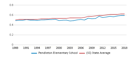 This chart display the diversity score of Pendleton Elementary School and the public school average diversity score of South Carolina by year, with the latest 2017-18 school year data.