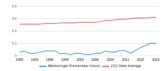 This chart display the diversity score of Memminger Elementary School and the public school average diversity score of South Carolina by year, with the latest 2017-18 school year data.