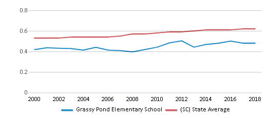 This chart display the diversity score of Grassy Pond Elementary School and the public school average diversity score of South Carolina by year, with the latest 2017-18 school year data.