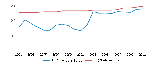 This chart display the diversity score of Ruffin Middle School and the public school average diversity score of South Carolina by year, with the latest 2010-11 school year data.