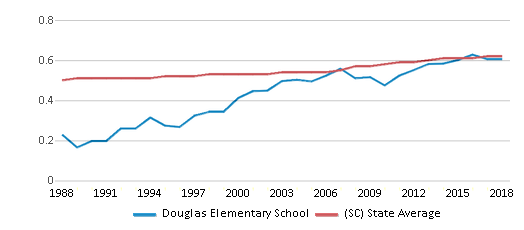 This chart display the diversity score of Douglas Elementary School and the public school average diversity score of South Carolina by year, with the latest 2017-18 school year data.