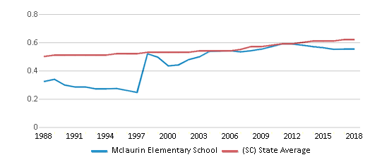 This chart display the diversity score of Mclaurin Elementary School and the public school average diversity score of South Carolina by year, with the latest 2017-18 school year data.