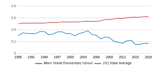 This chart display the diversity score of Main Street Elementary School and the public school average diversity score of South Carolina by year, with the latest 2017-18 school year data.