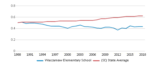 This chart display the diversity score of Waccamaw Elementary School and the public school average diversity score of South Carolina by year, with the latest 2017-18 school year data.