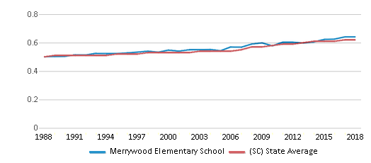 This chart display the diversity score of Merrywood Elementary School and the public school average diversity score of South Carolina by year, with the latest 2017-18 school year data.