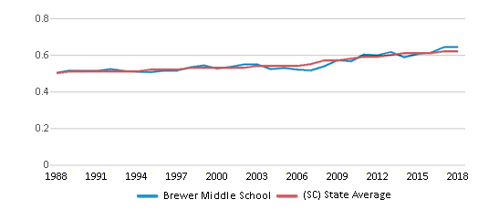 This chart display the diversity score of Brewer Middle School and the public school average diversity score of South Carolina by year, with the latest 2017-18 school year data.