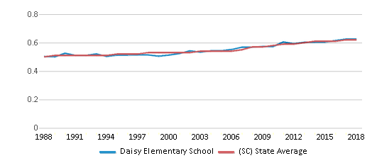 This chart display the diversity score of Daisy Elementary School and the public school average diversity score of South Carolina by year, with the latest 2017-18 school year data.