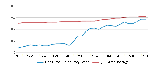 This chart display the diversity score of Oak Grove Elementary School and the public school average diversity score of South Carolina by year, with the latest 2017-18 school year data.