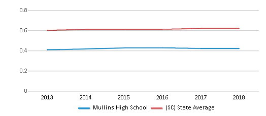 This chart display the diversity score of Mullins High School and the public school average diversity score of South Carolina by year, with the latest 2017-18 school year data.