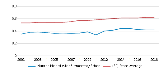 This chart display the diversity score of Hunter-kinard-tyler Elementary School and the public school average diversity score of South Carolina by year, with the latest 2017-18 school year data.
