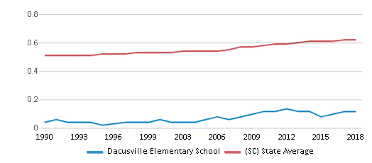 This chart display the diversity score of Dacusville Elementary School and the public school average diversity score of South Carolina by year, with the latest 2017-18 school year data.