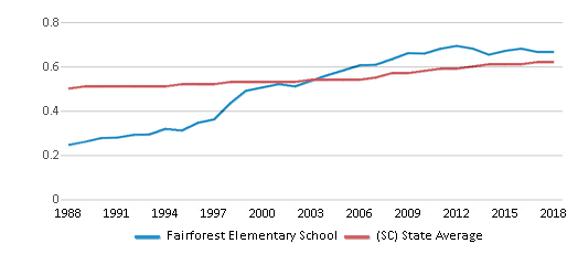 This chart display the diversity score of Fairforest Elementary School and the public school average diversity score of South Carolina by year, with the latest 2017-18 school year data.