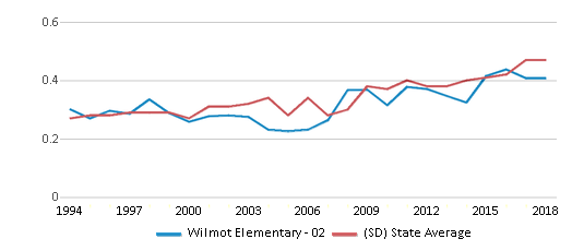 This chart display the diversity score of Wilmot Elementary - 02 and the public school average diversity score of South Dakota by year, with the latest 2017-18 school year data.