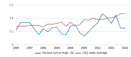 This chart display the diversity score of Wilmot Junior High - 03 and the public school average diversity score of South Dakota by year, with the latest 2017-18 school year data.