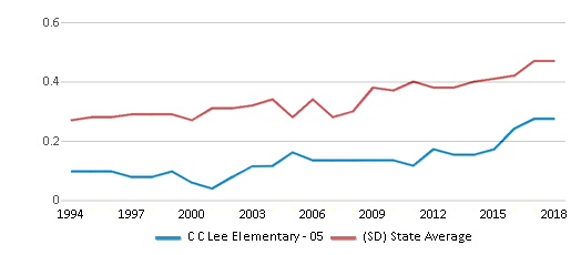 This chart display the diversity score of C C Lee Elementary - 05 and the public school average diversity score of South Dakota by year, with the latest 2017-18 school year data.