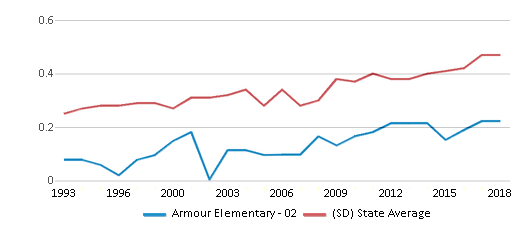 This chart display the diversity score of Armour Elementary - 02 and the public school average diversity score of South Dakota by year, with the latest 2017-18 school year data.