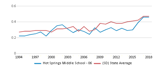 This chart display the diversity score of Hot Springs Middle School - 06 and the public school average diversity score of South Dakota by year, with the latest 2017-18 school year data.