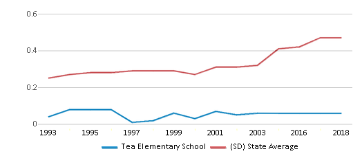 This chart display the diversity score of Tea Elementary School and the public school average diversity score of South Dakota by year, with the latest 2017-18 school year data.