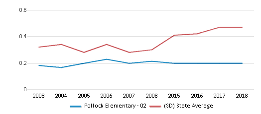 This chart display the diversity score of Pollock Elementary - 02 and the public school average diversity score of South Dakota by year, with the latest 2017-18 school year data.