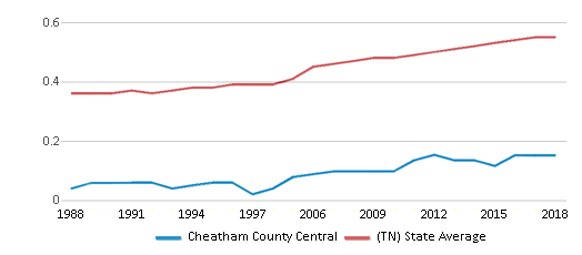 This chart display the diversity score of Cheatham County Central and the public school average diversity score of Tennessee by year, with the latest 2017-18 school year data.