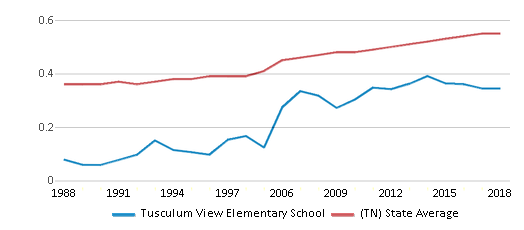 This chart display the diversity score of Tusculum View Elementary School and the public school average diversity score of Tennessee by year, with the latest 2017-18 school year data.